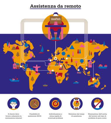infografica assistenza da remoto IdealPark